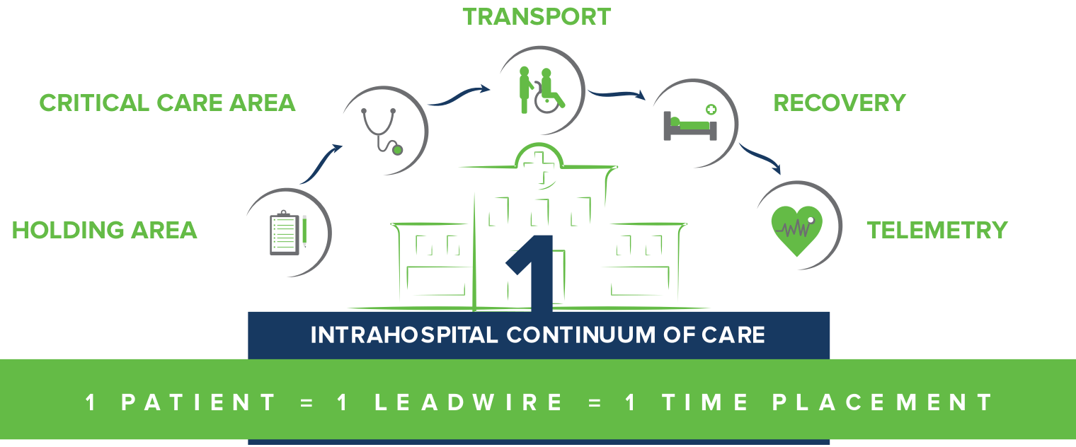 Intrahospital Continuum of Care
