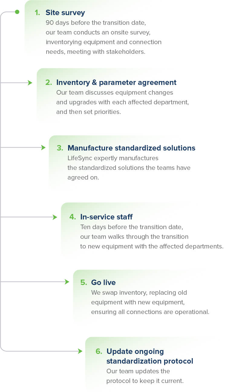 Six steps to standardization